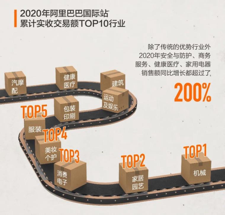 2021哪些外贸产品最热?